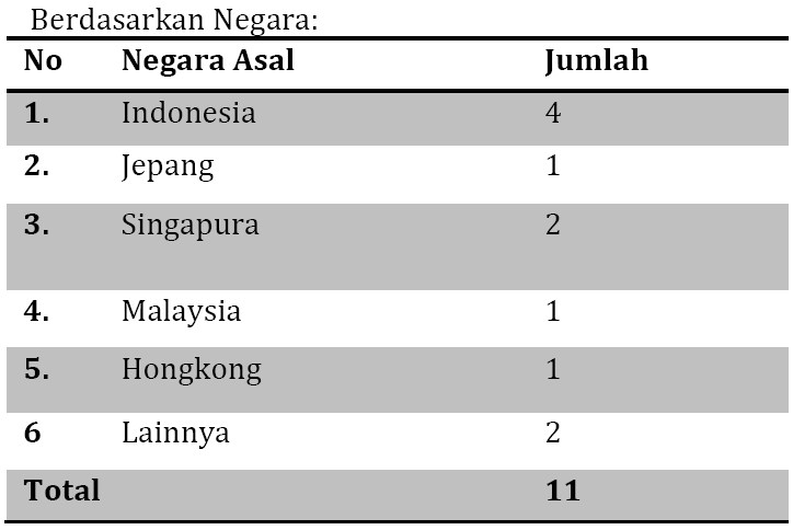 Tabel 1 LPS